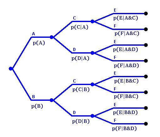 Ideas in mathematics if there are many rounds of experiments or many events in each experiment then these game trees may become rather large lets say we draw three cards ccuart Image collections